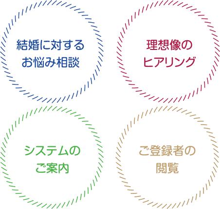 大人の結婚相談所 M'sブライダル・ジャパン新潟のカウンセリング内容